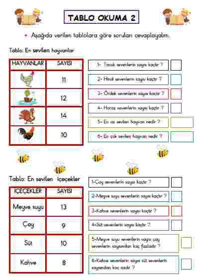 TABLO OKUMA ETKİNLİĞİ 2